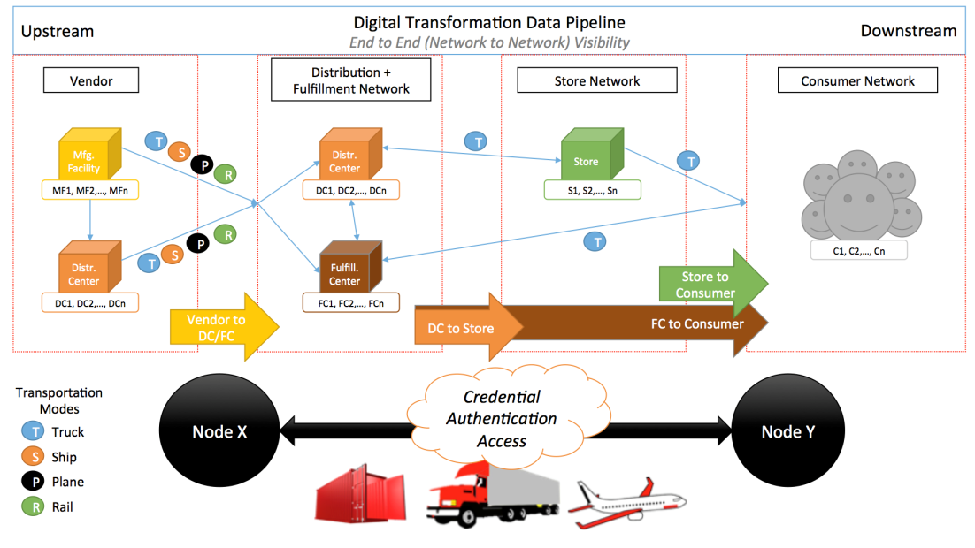 Digital transformation Data pipeline